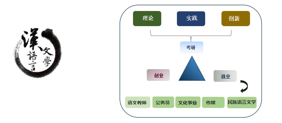 2020年汉语言文学专业招生简章